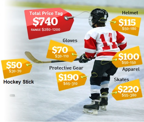 price-of-hockey-equipment