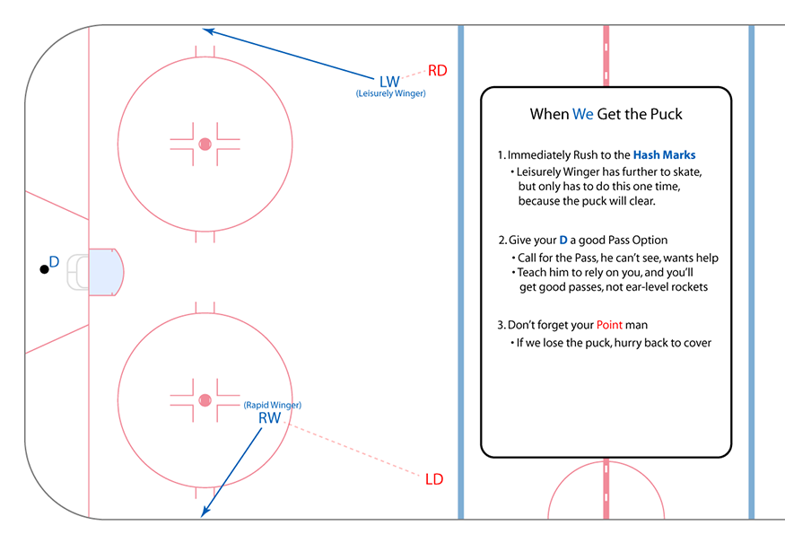 2-wingers-defensive-zone