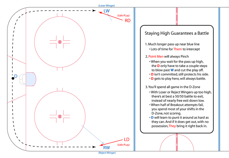 4-wingers-defensive-zone