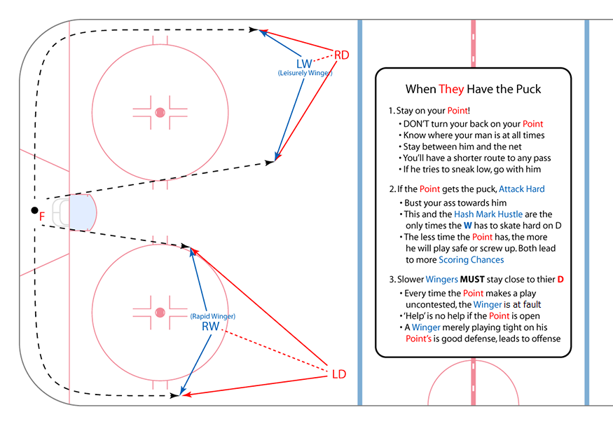 5-wingers-defensive-zone