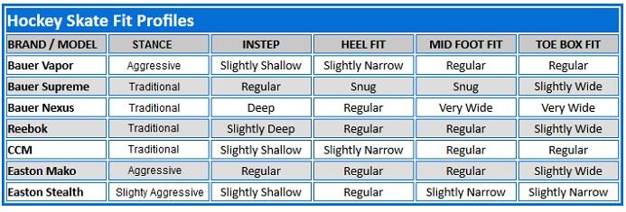 hockey-skate-fit-profiles
